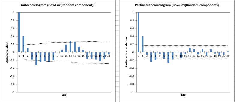 time series desc result autocorrelogram